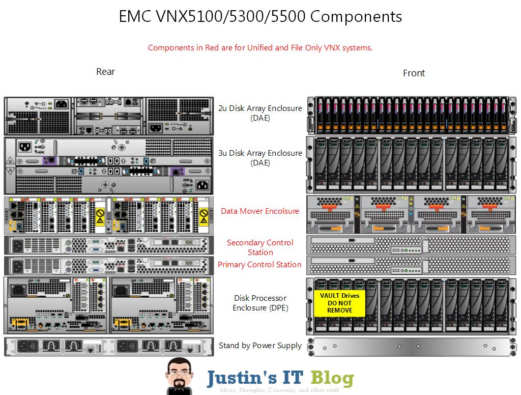 Anatomy of an EMC VNX Array