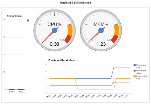 Building a Dashboard for the Hands on Lab Project