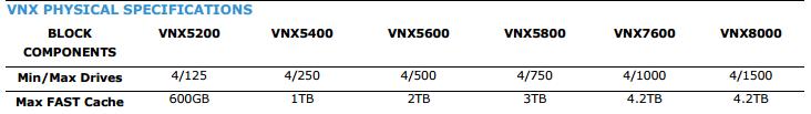 vnx2 drives