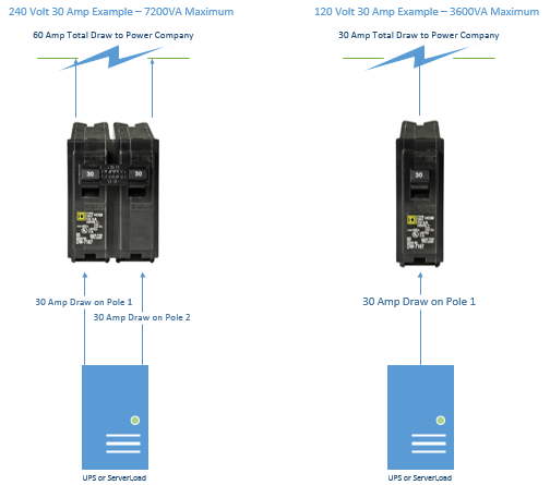 240v vs 120v Circuit breakers