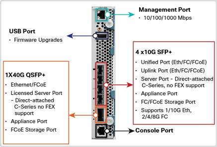 Introducing the Cisco UCS Mini