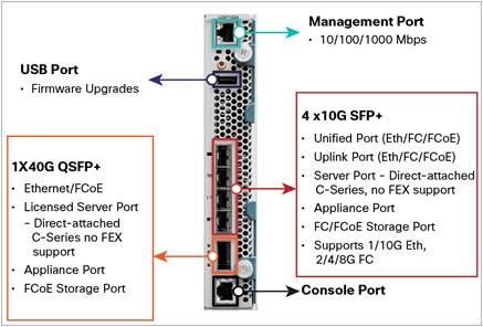 FI ports