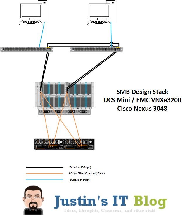 UCS Mini Design Architecture Rear View