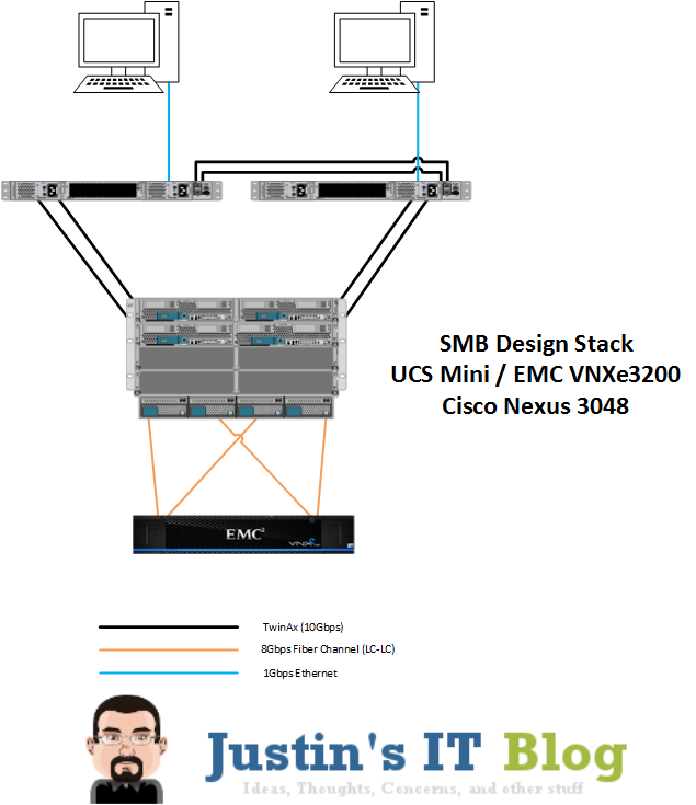 UCS Mini: SMB Design Architecture | Justin's IT Blog
