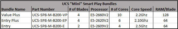 Blade Configs for UCS Smart Play 8 Bundles