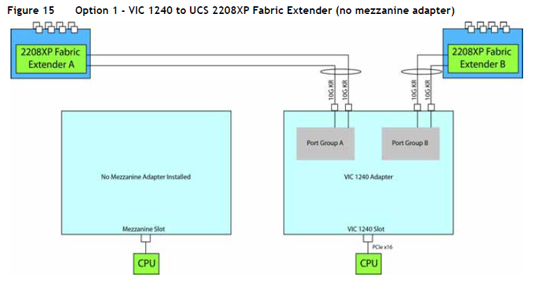 VIC1240 with no expansion card, 2 lanes per blade to each FI