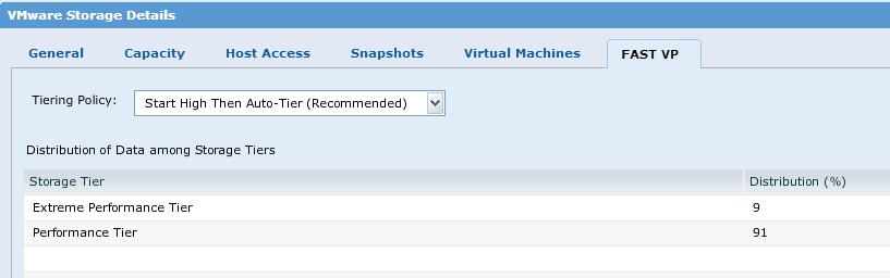 VMware datastore FAST VP details