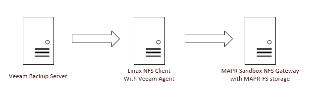 Architecture for Veeam to MAPR-FS