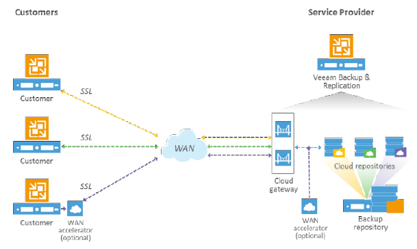 Veeam Cloud Connect How To | Justin's IT Blog