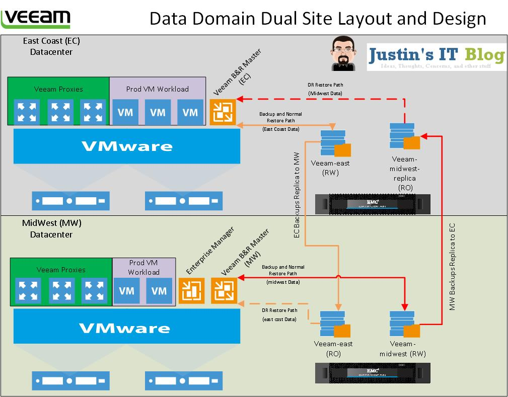 Veeam Layout