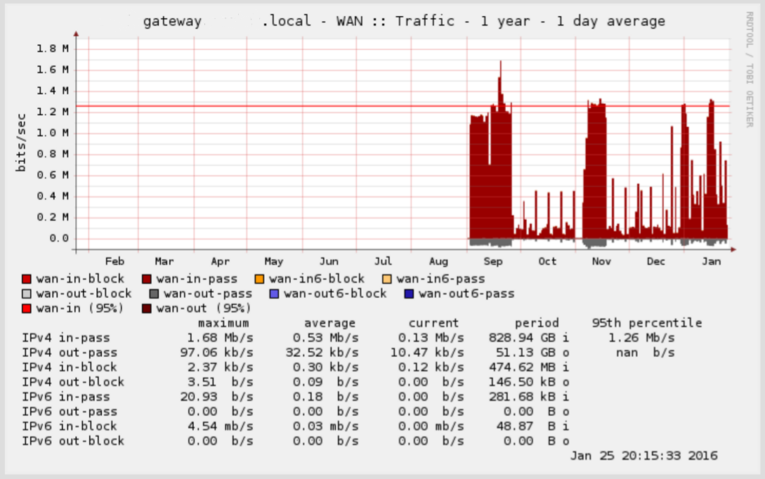 Using pfSense for multitenancy in a virtual environment | Justin's