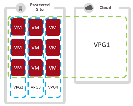 Mix and Match VMs in VPGs