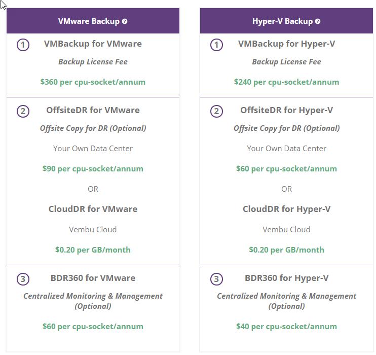 VMBackup Pricing