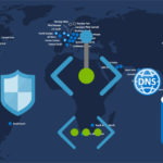 How to: Azure Custom DNS, Private Endpoints, and Zerto